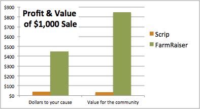 farmraiser is ten times better than scrip fundraising